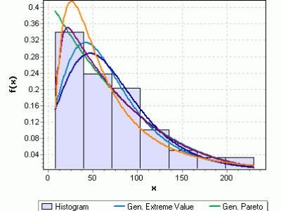 برآورد سیلاب با دوره بازگشت های مختلف