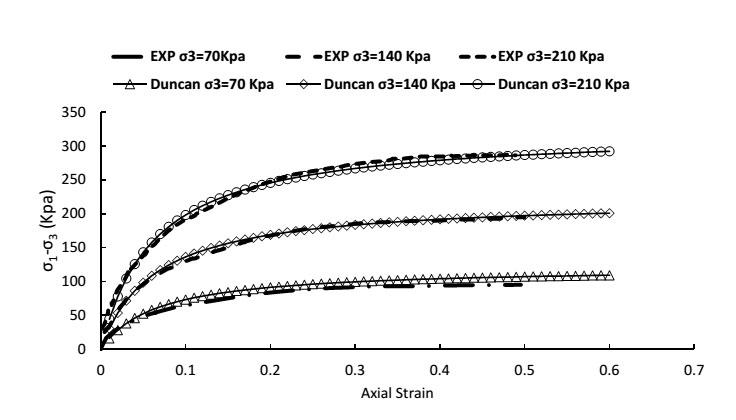 پارامترهای مدل رفتاری هایپربولیک Duncan and Chang