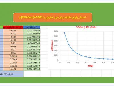 تحلیل خطر زلزله شهر اصفهان