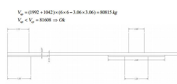 طراحی دستی دال تخت به روش قاب معادل