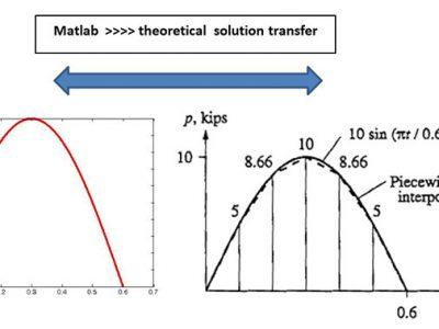 حل معادله حرکت در متلب
